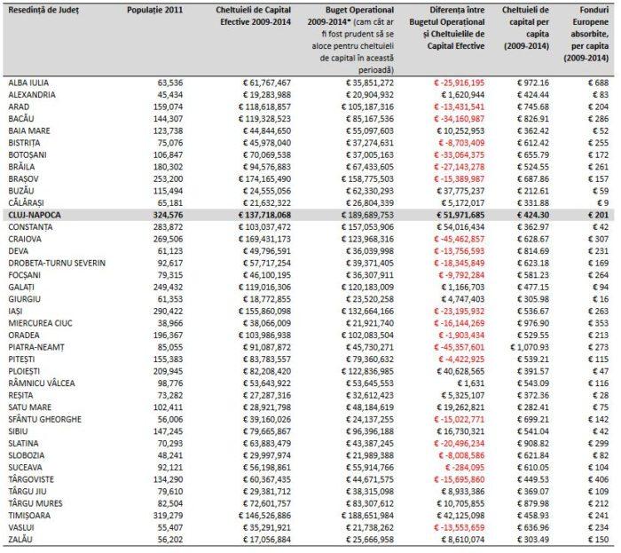 Performanța Clujului pe investițiile de capital în perioada 2009-2014