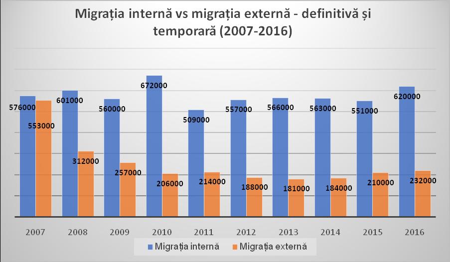 Migrația internă vs migrația externă – definitivă și temporară (2007-2016). Sursa: INS. Baza de date TEMPO Online. Calcule proprii.