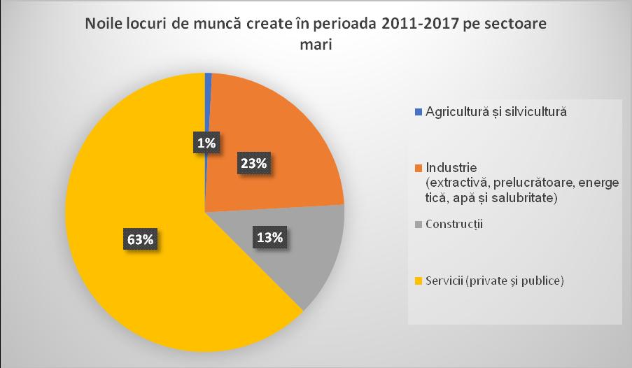 Noile locuri de muncă create în perioada 2011-2017 pe sectoare mari. Sursa: calcule proprii, INS, Buletinele Statistice Lunare
